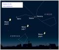 """Mėnulio kelias. Pagal """"Sky&Telescope"""""""