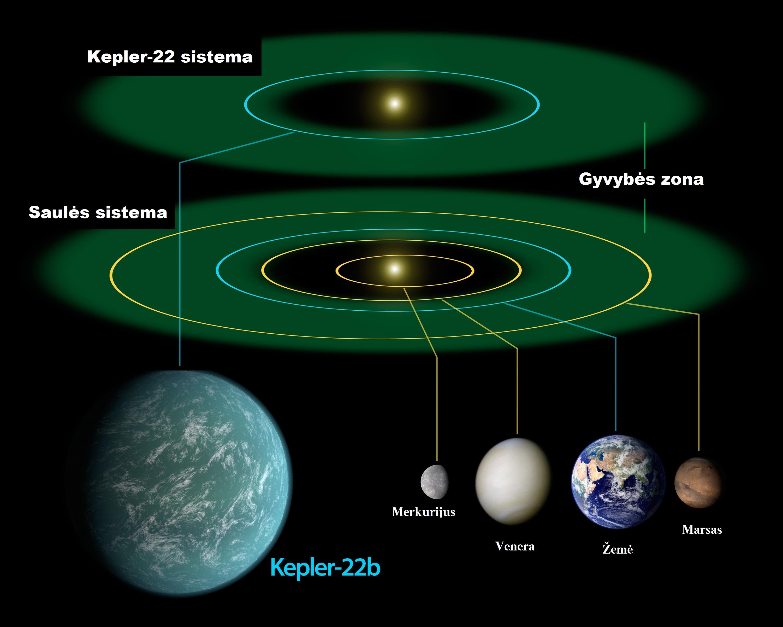 Kepler-22 ir Saulės sistemos palyginimas. NASA ir Alkas.lt nuotr.
