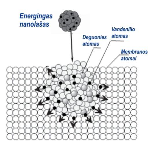 2 pav. Įelektrinto vandens nanolašo susidūrimas su membrana ir skilimas į vandenilio ir deguonies atomus
