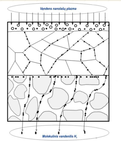3 pav. Vandenilio atskyrimo procesai membranoje, sudarytoje iš plono smulkių kristalitų sluoksnio ir porėto padėklo
