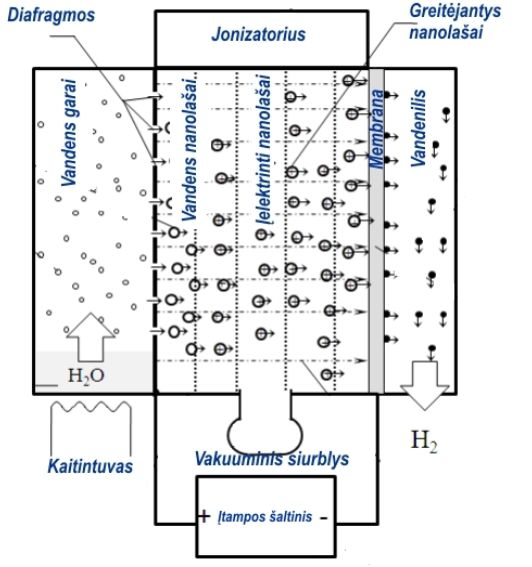 1 pav. Įrenginio vandeniliui iš vandens gauti schema