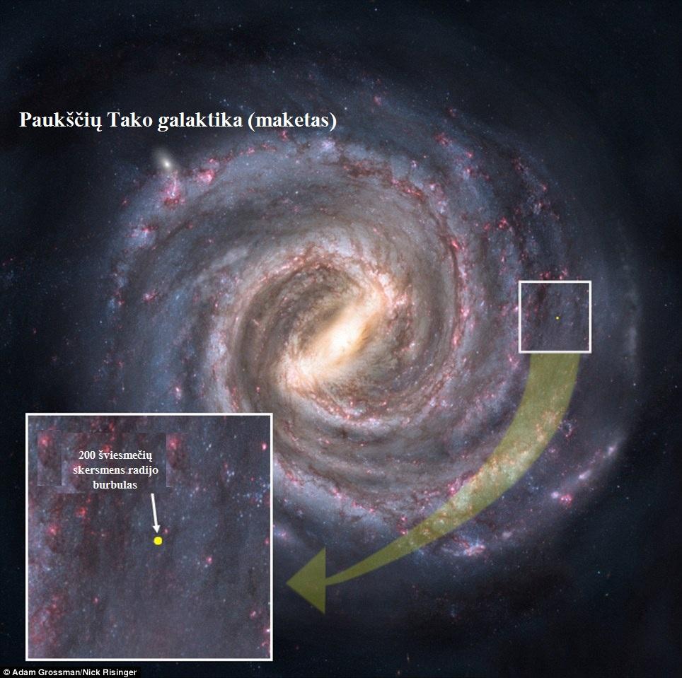 200 šm. Paukščių Tako galaktikos mastu atrodo kaip menkas taškelis