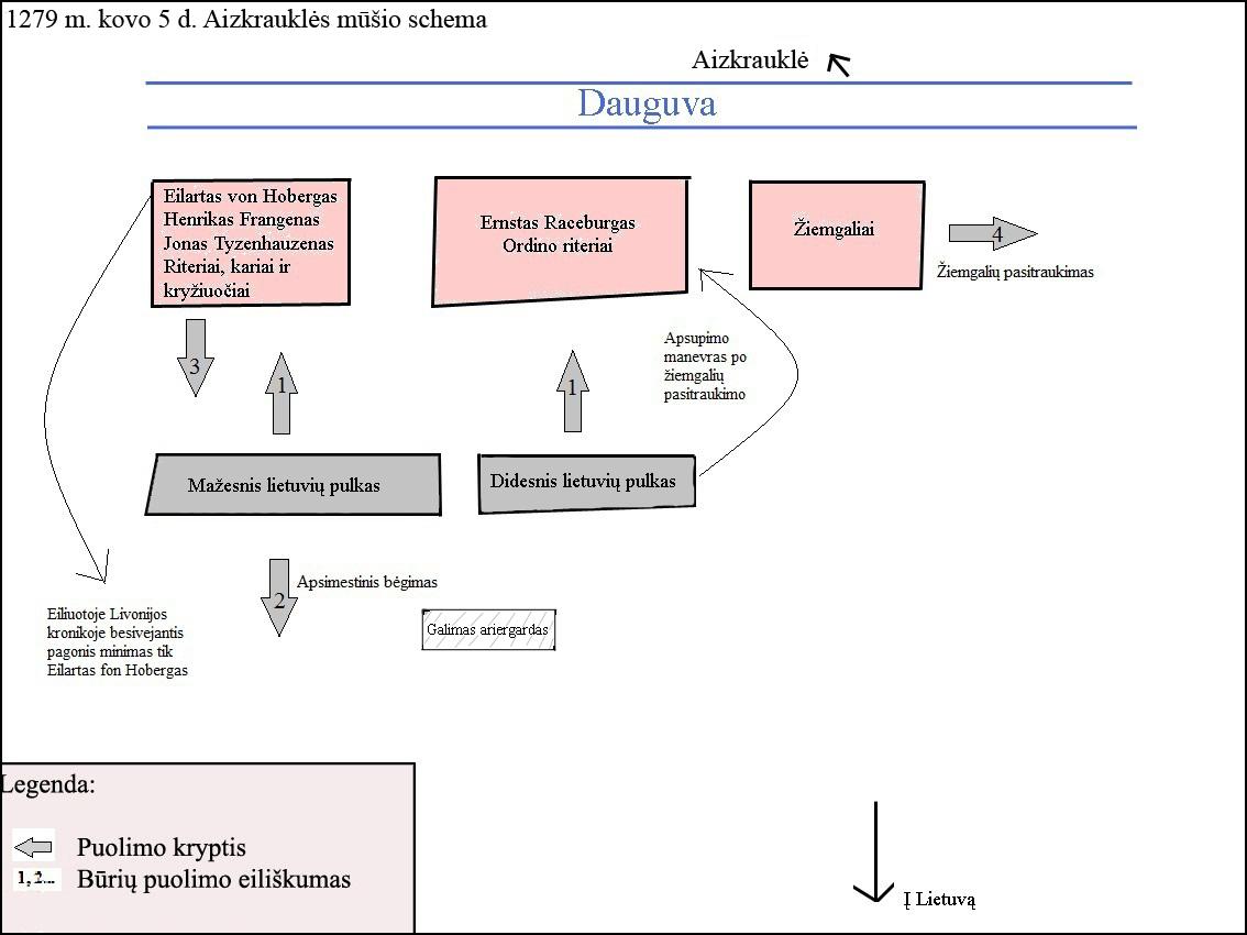 1279 m. Aizkrauklės mūšio schema
