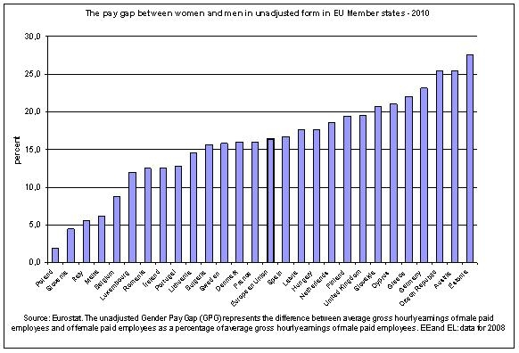 Moterų ir vyrų darbo užmokesčio skirtumas Europos Sąjungos valstybėse