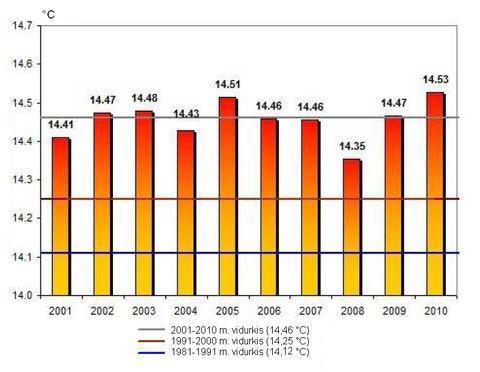 1 pav. Pasaulio vidutinė metinė 2001-2010 m. ir vidutinė paskutinių trijų dešimtmečių oro temperatūra (°C)