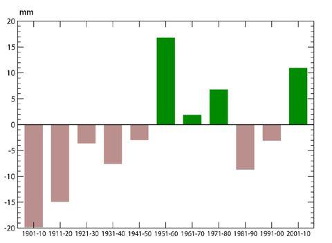 2 pav. Pasaulio dešimtmečių kritulių kiekio (mm) anomalijos, lyginant su 1961-1990 m. norma.