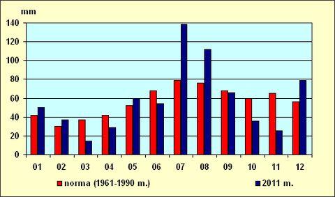 4 pav. 2011 m. mėnesių kritulių kiekis (mm) ir 1961-1990 m. norma.