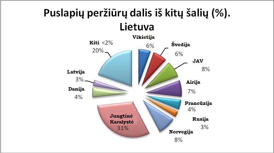 """Šalys, iš kurių interneto vartotojai jungiasi prie Lietuvos svetainių. Puslapių peržiūrų dalis, sugeneruota """"GemiusTraffic"""" tyrime dalyvaujančiose svetainėse"""