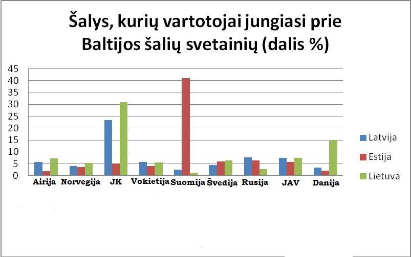 """Šalys, iš kurių interneto vartotojai jungiasi prie Baltijos šalių interneto svetainių. Puslapių peržiūrų dalis, sugeneruota """"GemiusTraffic"""" tyrime dalyvaujančiose svetainėse"""