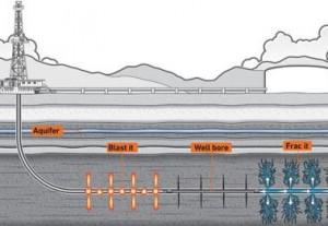 Skalūninių dujų gavybos schema | technologijos.lt pav.