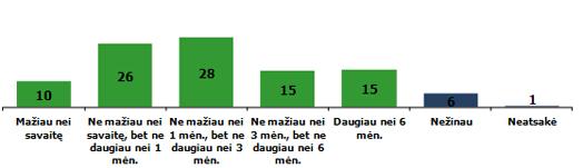 Galimybė gyventi iš santaupų praradus pagrindinį pajamų šaltinį (%)