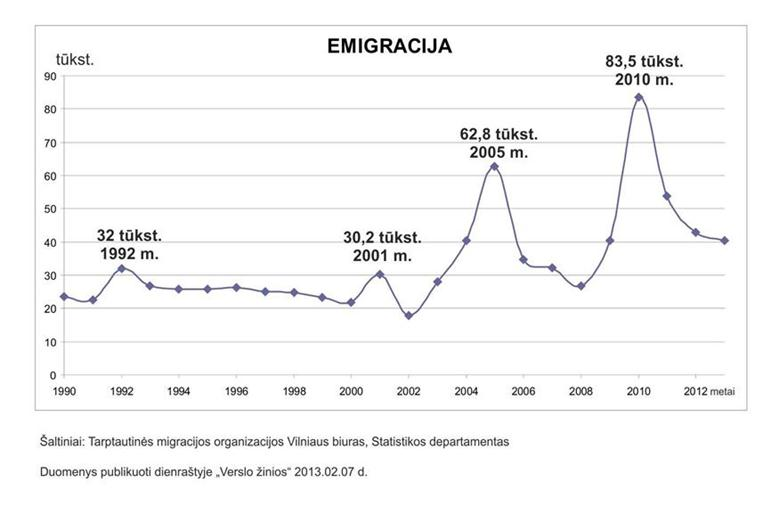 Emigracija