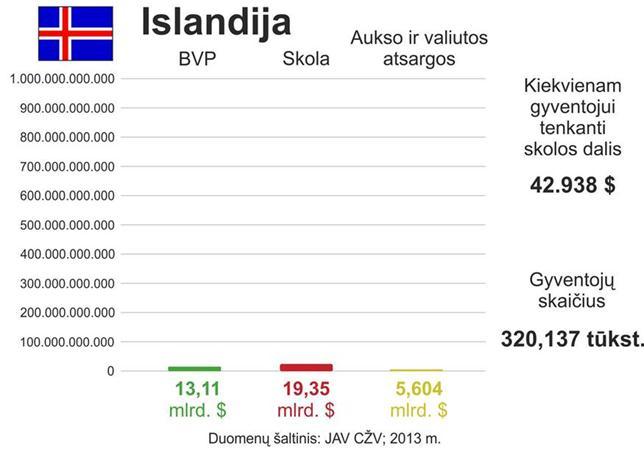Islandijos skola