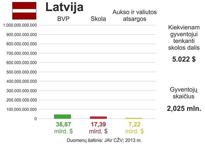 Latvijos skola