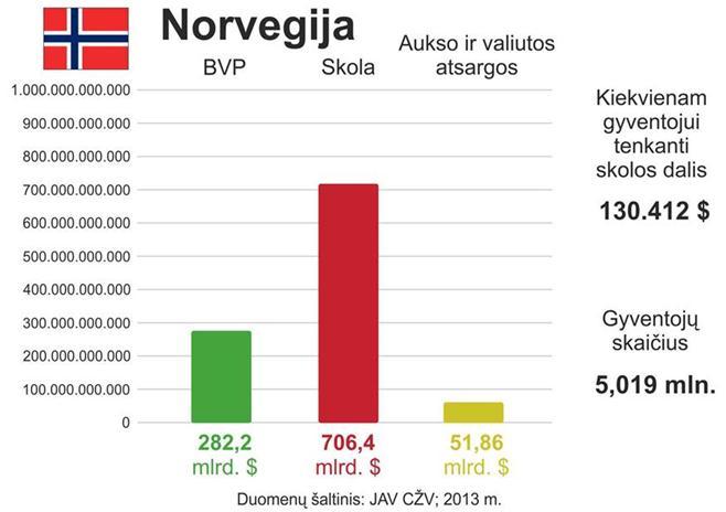 Norvegijos skola