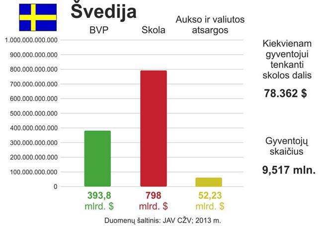 Švedijos skola