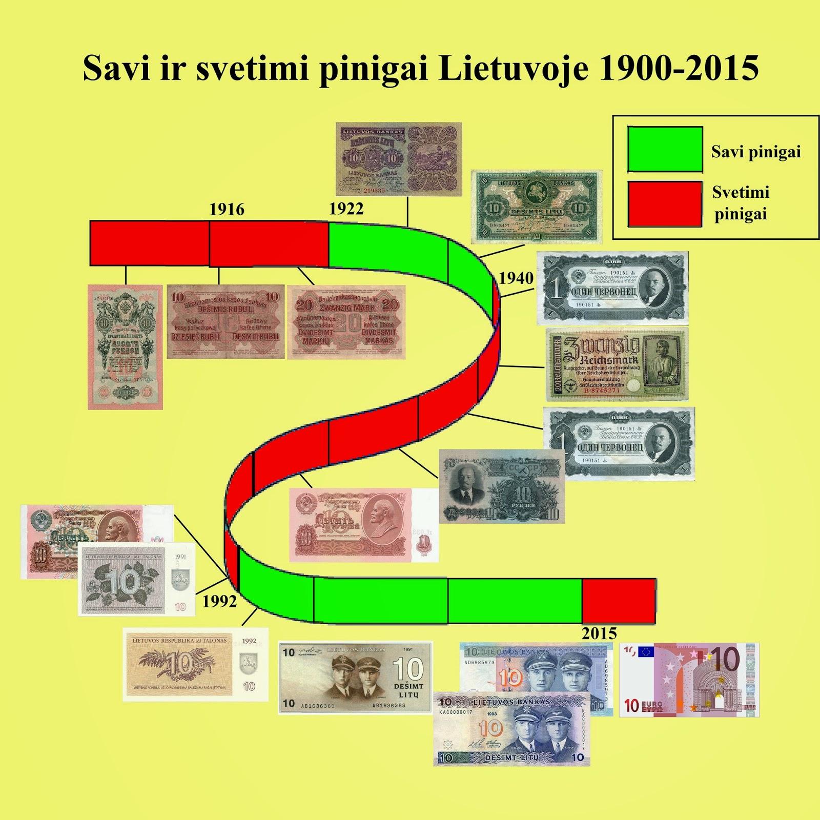 Lietuvos pinigų istorijos laiko juosta. Sudarė Tomas Baranauskas