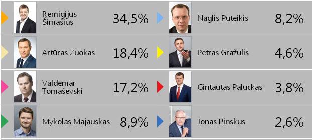 vilniaus-mero-rinkimai-2015