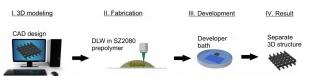 Darinių formavimo tiesioginio lazerinio rašymo būdu žingsniai: I–modeliavimas, II–formavimas, III–ryškinimas, IV–3D mikrostruktūrizuotas karkasas iš SZ2080 biologiškai suderinamos medžiagos
