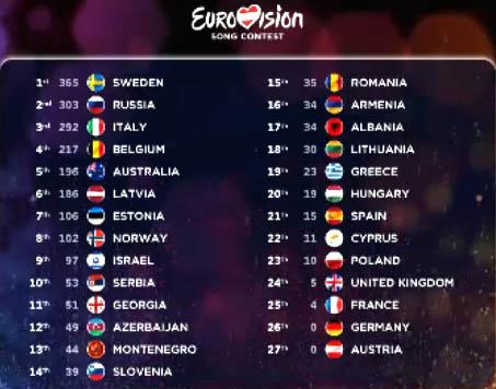 eurovizijos-rezultatai-2015