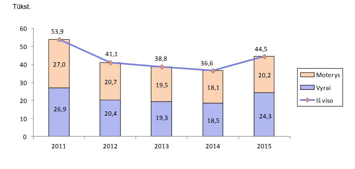 1 pav. Emigrantai pagal lytį 2011-2015 m. tūkst. | Lietuvos statistikos departamento nuotr.