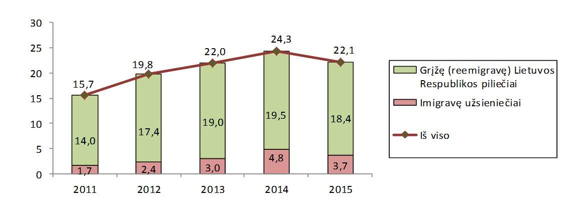 2 pav. Imigrantai 2011-2015 m. tūkst. | Lietuvos statistikos departamento nuotr.