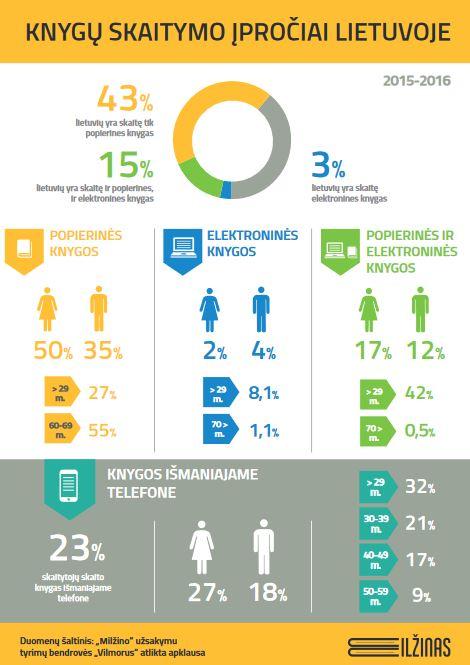 2016-05-31 13_16_12-Print - Infografikas_Knygu skaitymo iprociai Lietuvoje.pdf
