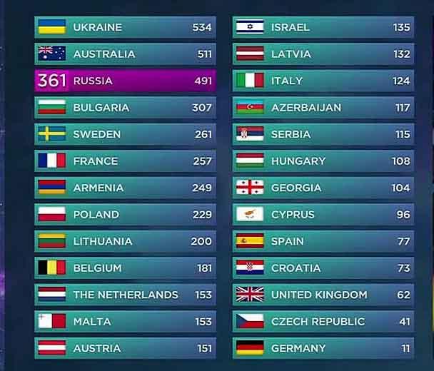 eurovizijos-2016-rezultatai-alkas-lt-nuotr