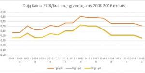 Gamtinių dujų kainų gyventojams pokytis 2008-2016 m
