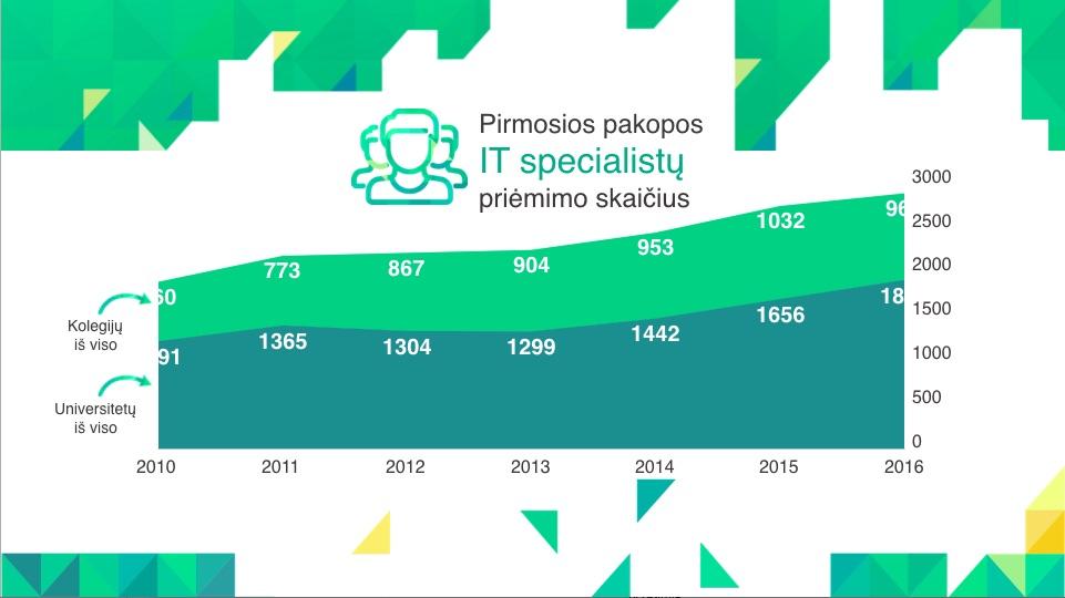 infografikas_d