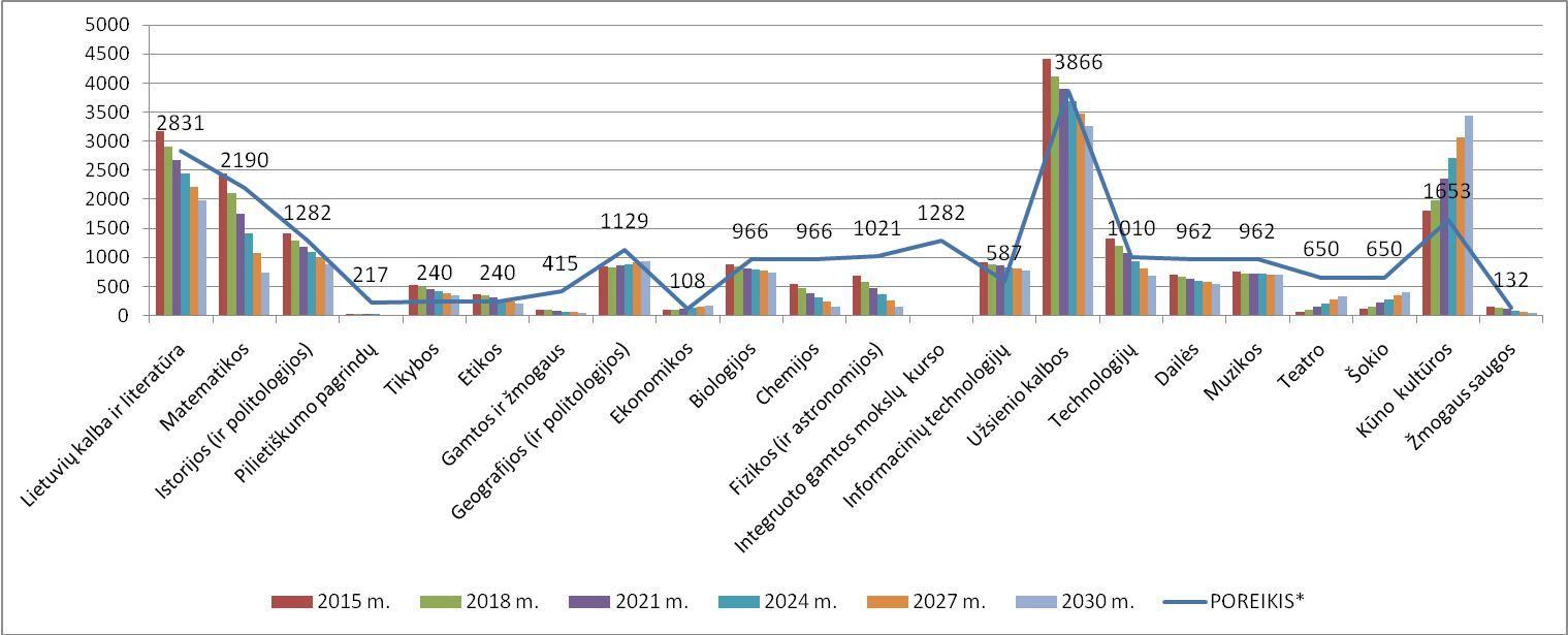 Prognozuojamas mokytojų skaičius atitinkamais X metais apskaičiuojamas taip: * Mokytojų poreikis – fiksuotas, atsižvelgiant į 2015 m. klasių komplektus (11374 klasių komplektai; 18 val. krūvis) – konstanta iki 2030 m. ** 2014 m. įstojimas – absolventų konstanta iki 2030 m. | VDU pav.