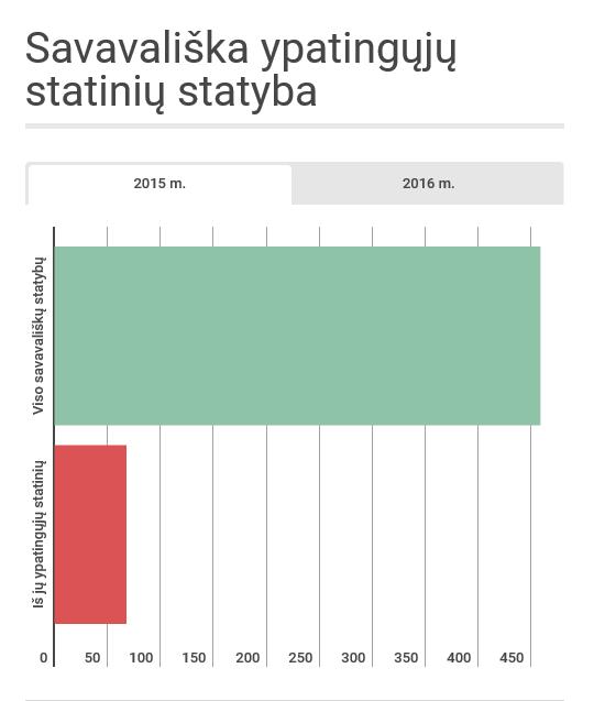 statistika savavalisku statybu_am.lt