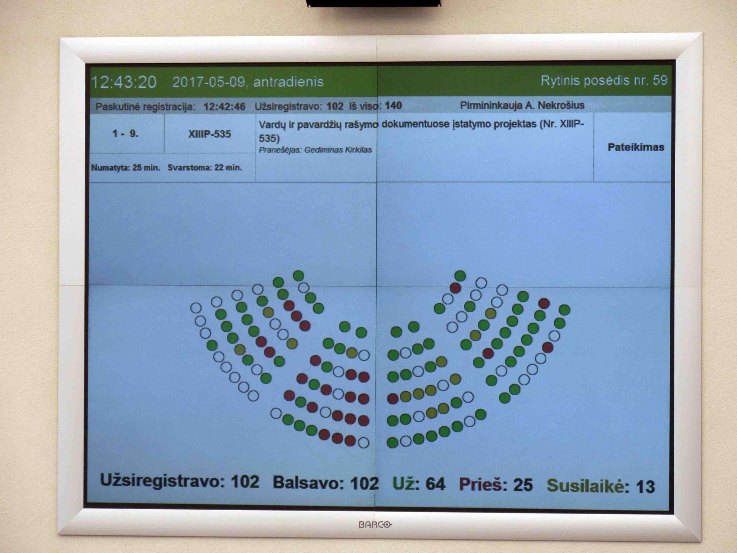 Balsavimo rezultatai už G. Kirkilo projektą | Alkas.lt, J. Vaiškūno nuotr.