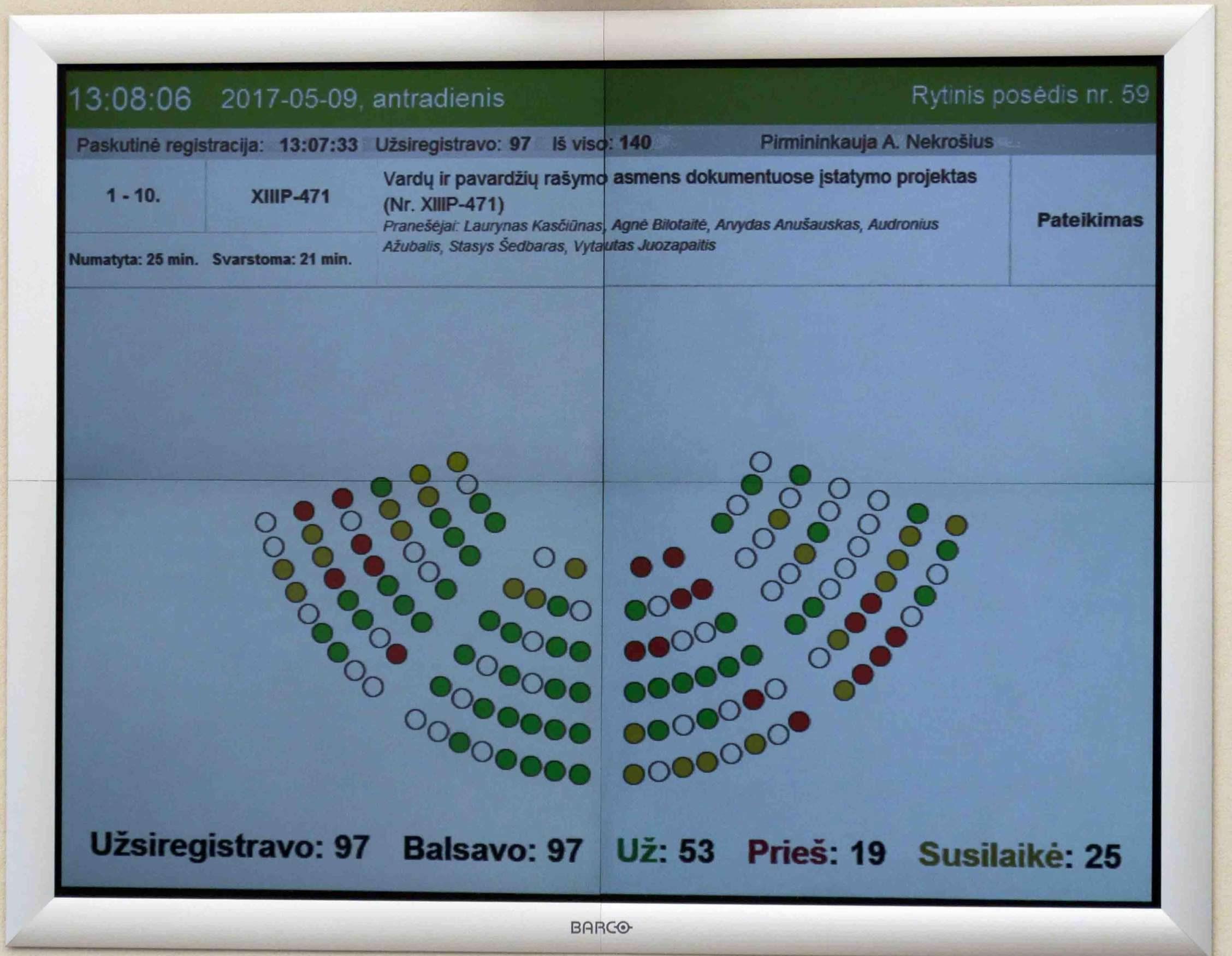 Balsavimo rezultatai už L. Kasčiūno projektą (vienas Lenkų rinkimų akcijos narys netyčia balsavęs UŽ, po to balsą atsiėmė) | Alkas.lt, J. Vaiškūno nuotr.