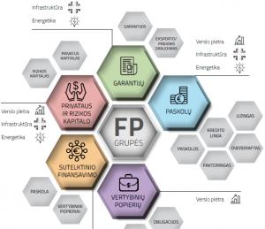 Finansinių sprendimų žemėlapis | verslilietuva.lt nuotr.