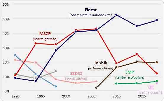 Vengrijos parlamento rinkimų rezultatų kaita 1990-2018 m. | FB nuotr.