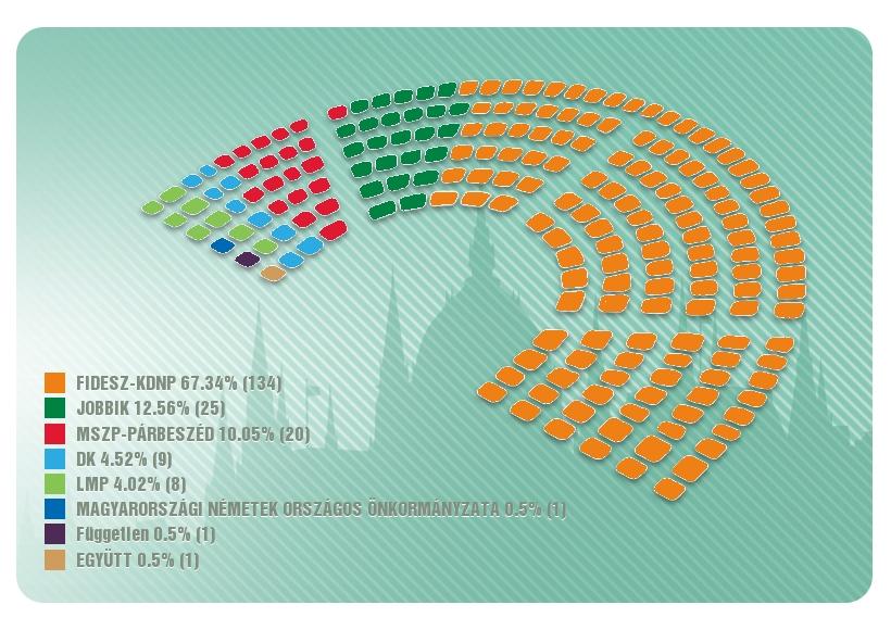 Parlamento rinkimų Vengrijoje 2018 rezultatai | www.valasztas.hu nuotr