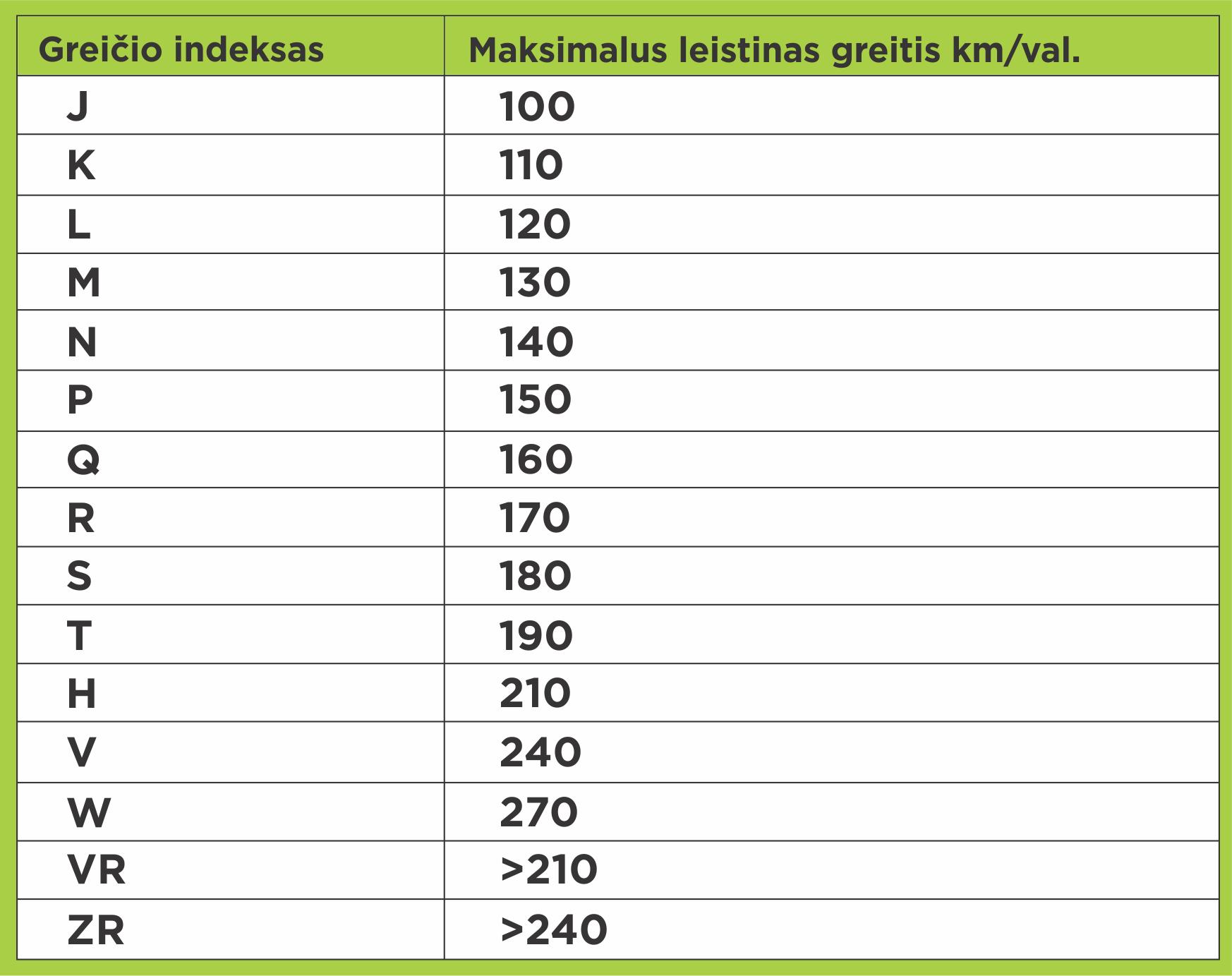 Padangų greičio indeksai | Varle.lt nuotr.