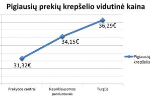 Pigiausio prekių krepšelio vidutinės kainos diagrama | Lietuvos prekybos įmonių asociacijos nuotr.