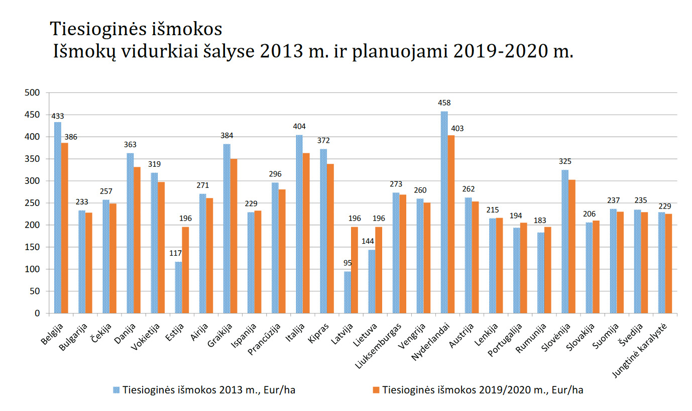 Tiesiogines išmokas 2014 – 2020 metams | zur.lt nuotr.
