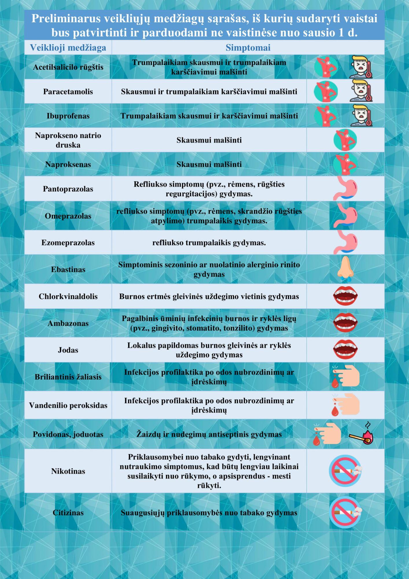 Vaistų lentelė