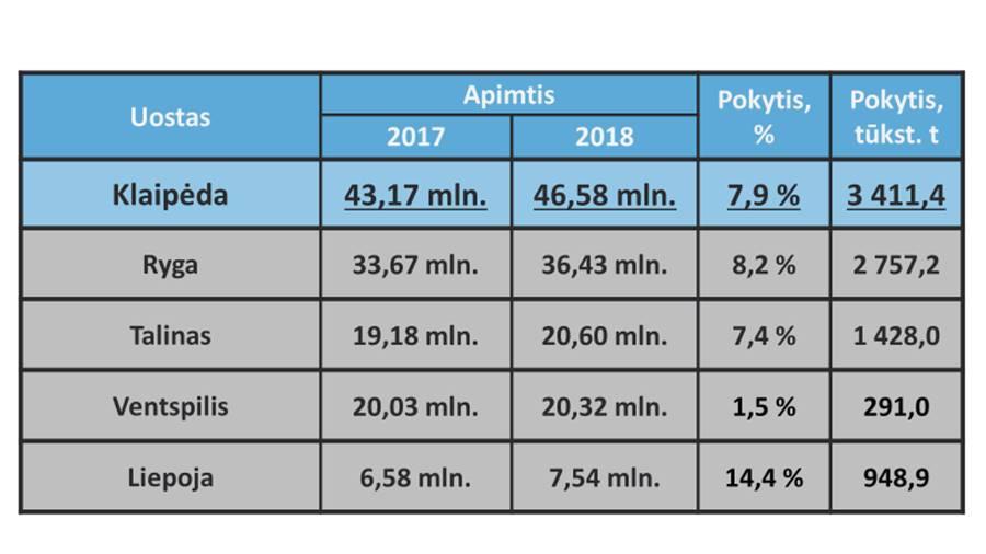 Baltijos valstybių uostų krovinių apyvarta | sumin.lt nuotr.