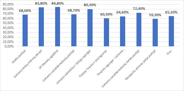 Baltijos tyrimai del dvigubos pilietybes1