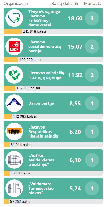 EP-rinkimu-2019-rezultatai-1