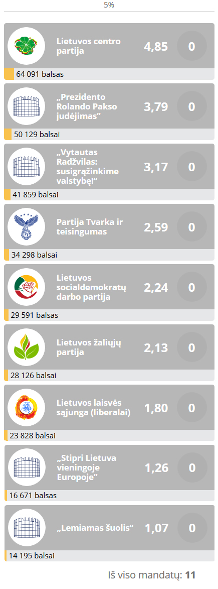 EP-rinkimu-2019-rezultatai-2