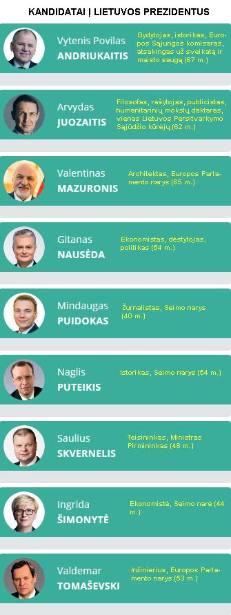 Screenshot_2019-05-12 Rezultatai - Respublikos Prezidento rinkimai 2019-lrp