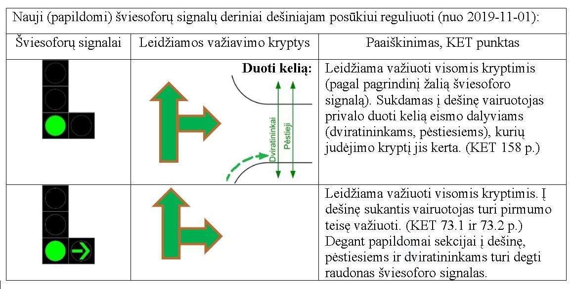 Sviesoforu reguliavimo atnaujinimas.lentele_sumin.lt
