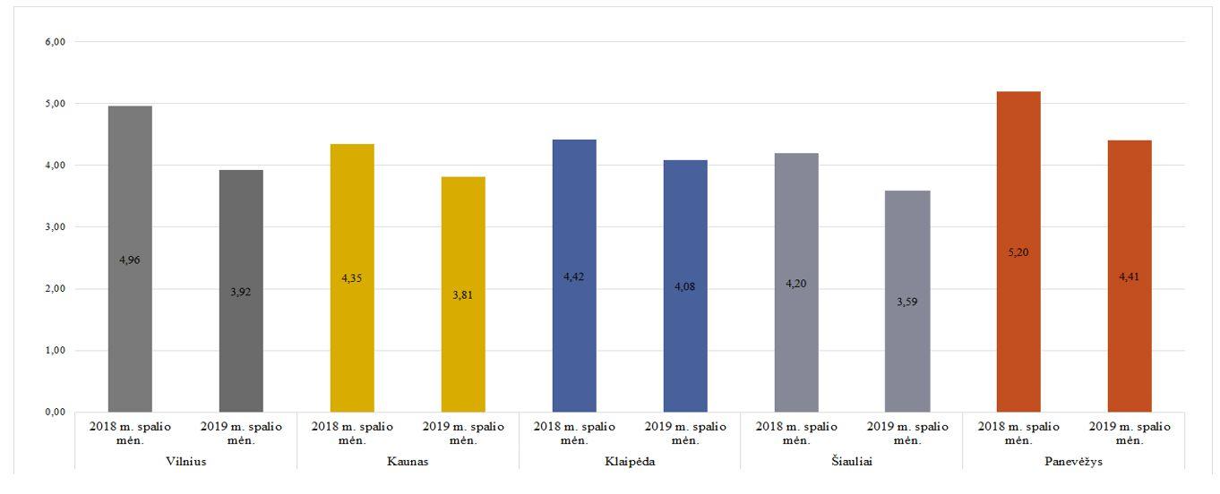 Šilumos kaina didžiuosiuose miestuose, ct/kWh be PVM | vert.lt nuotr.