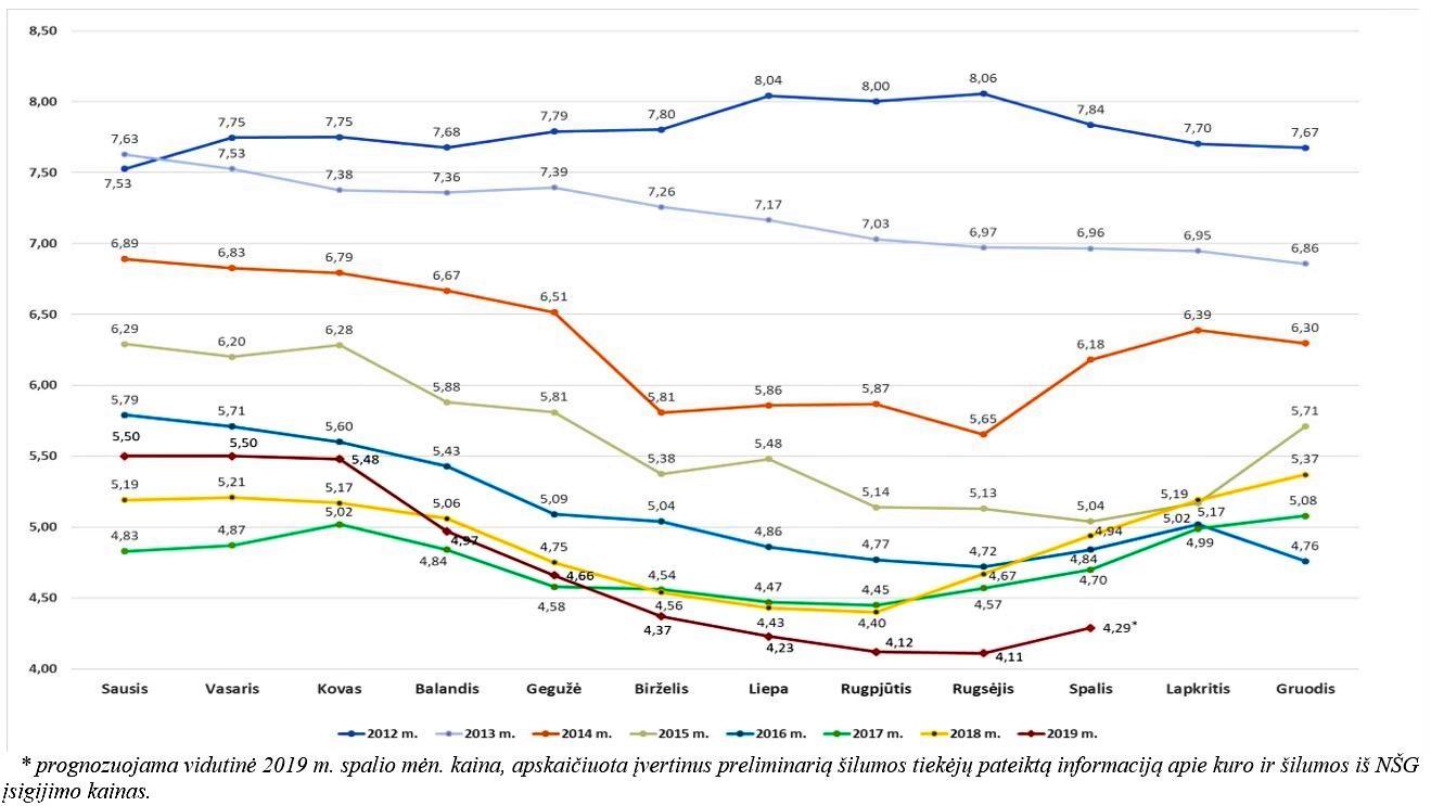 Vidutinė šilumos kaina Lietuvoje, ct/kWh be PVM, 2012–2019 metais | vert.lt nuotr.