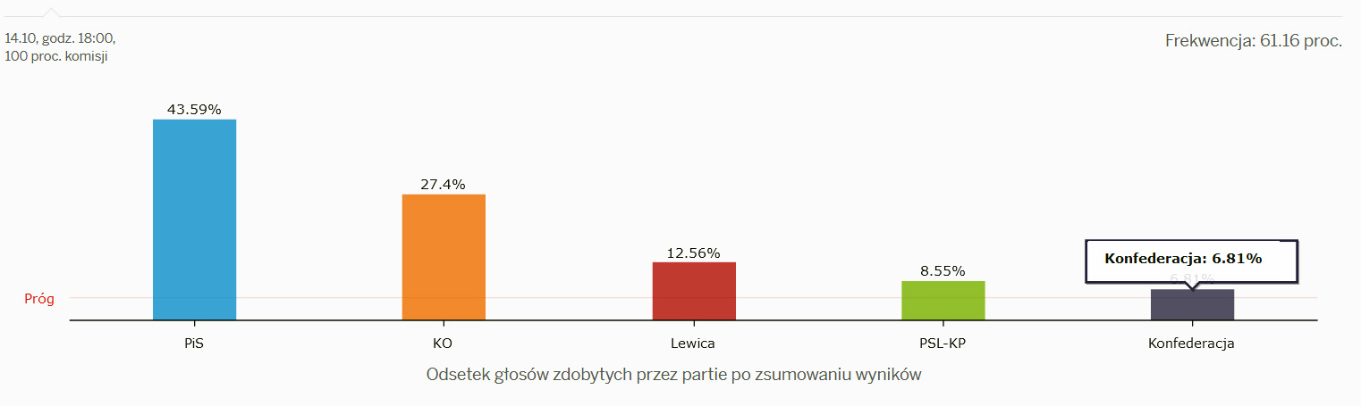 seimo-rinkimai-lenkijoje-2019-galutiniai